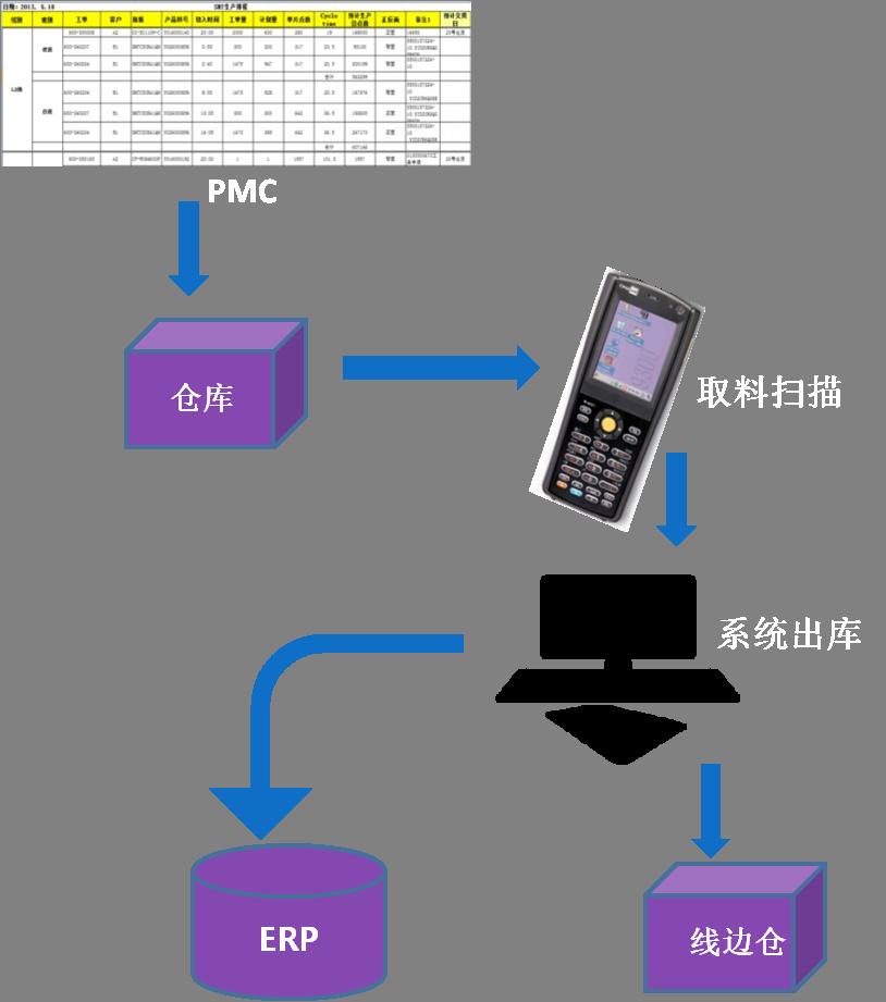 WMS仓库管理系统出库作业