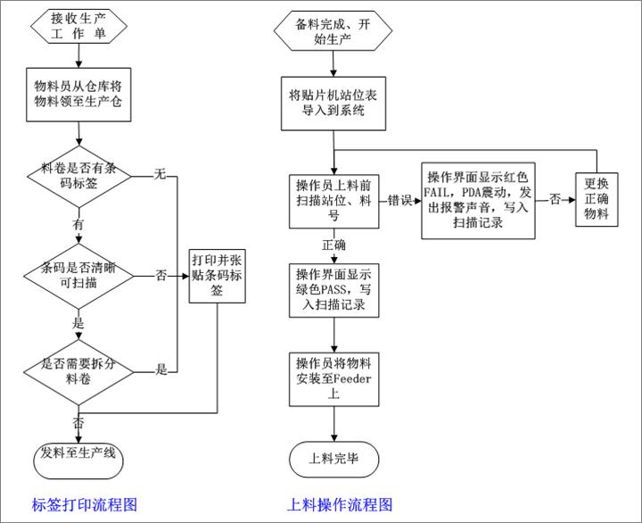 SMT上料防错系统操作流程
