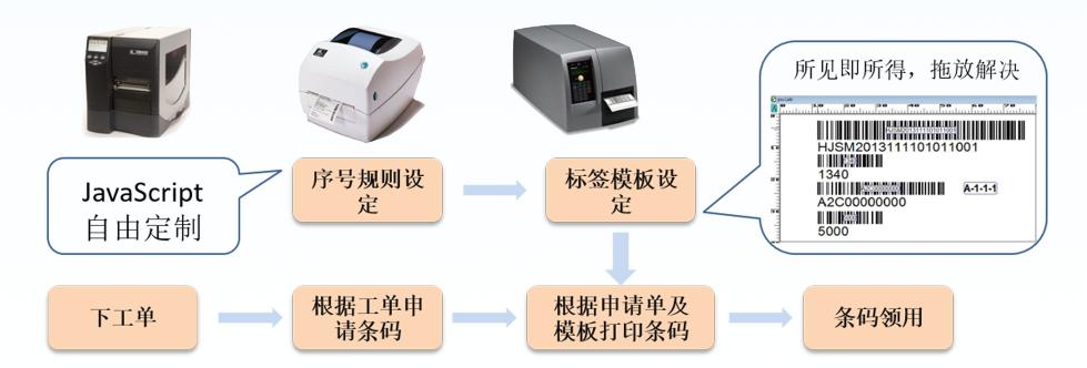 MES制造执行系统:条码管理模块