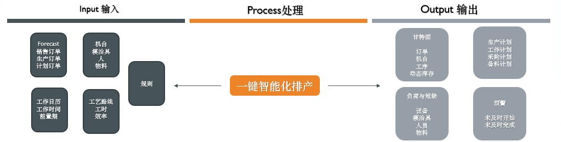 MES制造执行系统:智能排产