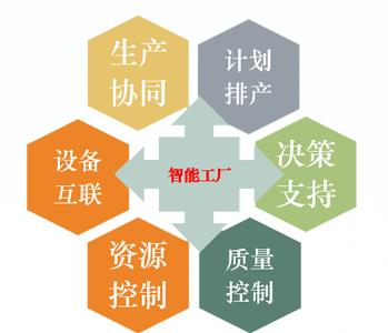 MES制造执行系统:智能工厂