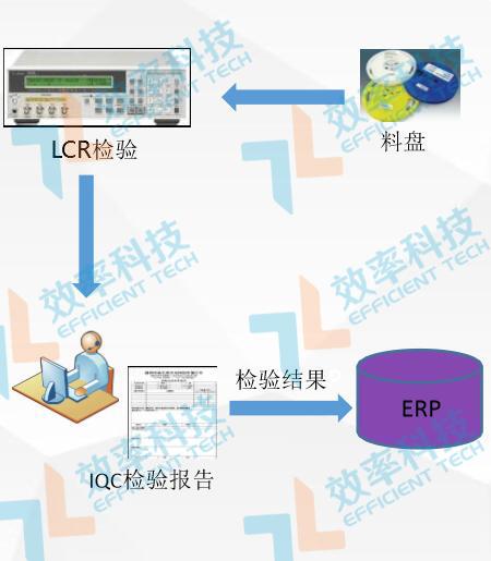 仓库管理系统IQC检验