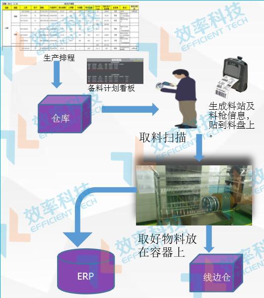 WMS仓库管理系统备料