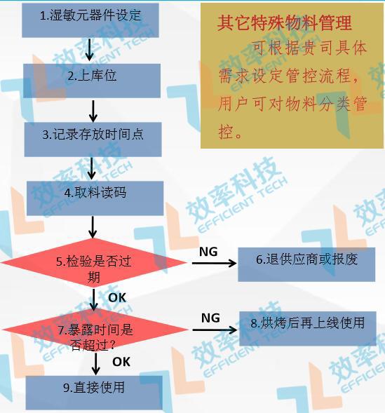 WMS仓库管理系统湿敏元件管控