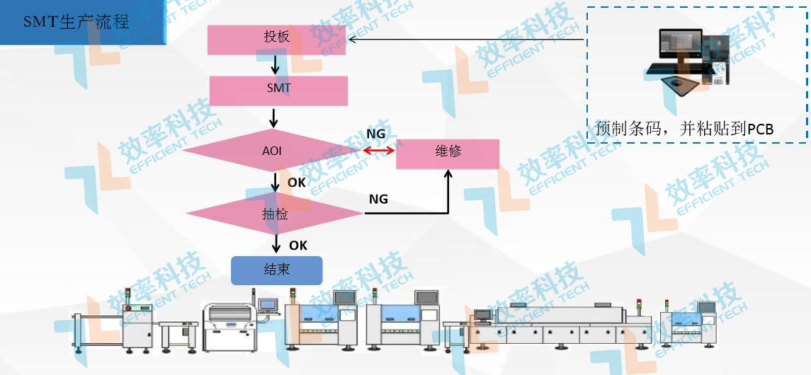 MES系统流程管理:SMT生产流程