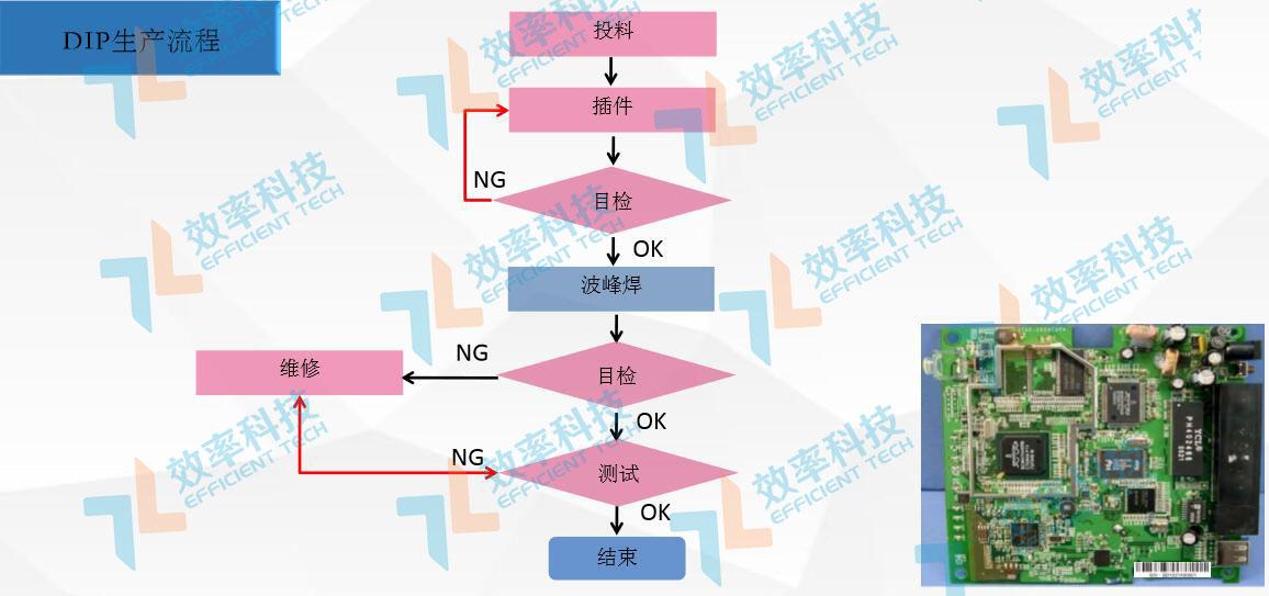 MES系统流程管理:DIP生产流程