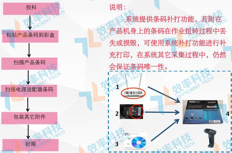 MES系统流程管理:彩盒包装