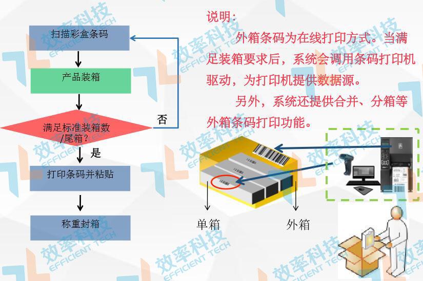 MES系统流程管理:产品装箱