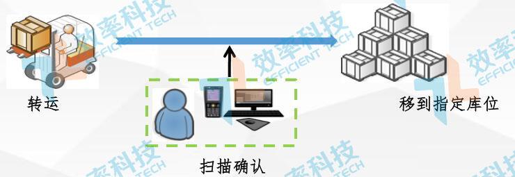 MES系统流程管理:产品入库