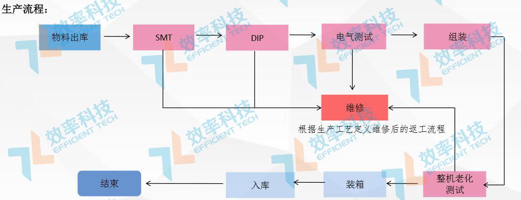 MES系统流程管理:电源适配生产流程