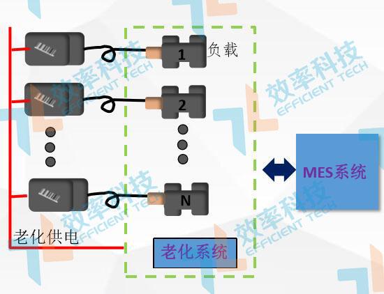MES系统流程管理:电源适配器作业原理