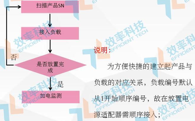 MES系统流程管理:电源适配器作业步骤