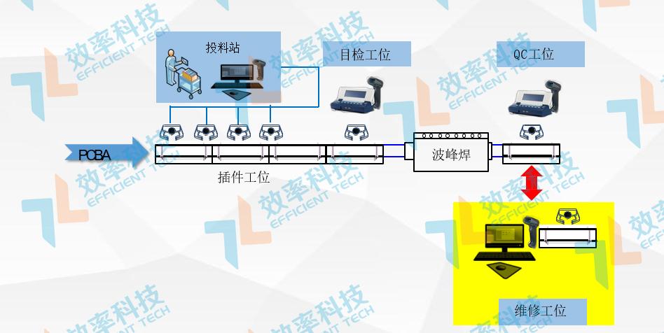 MES系统物料采集追溯——DIP数据采集与追溯