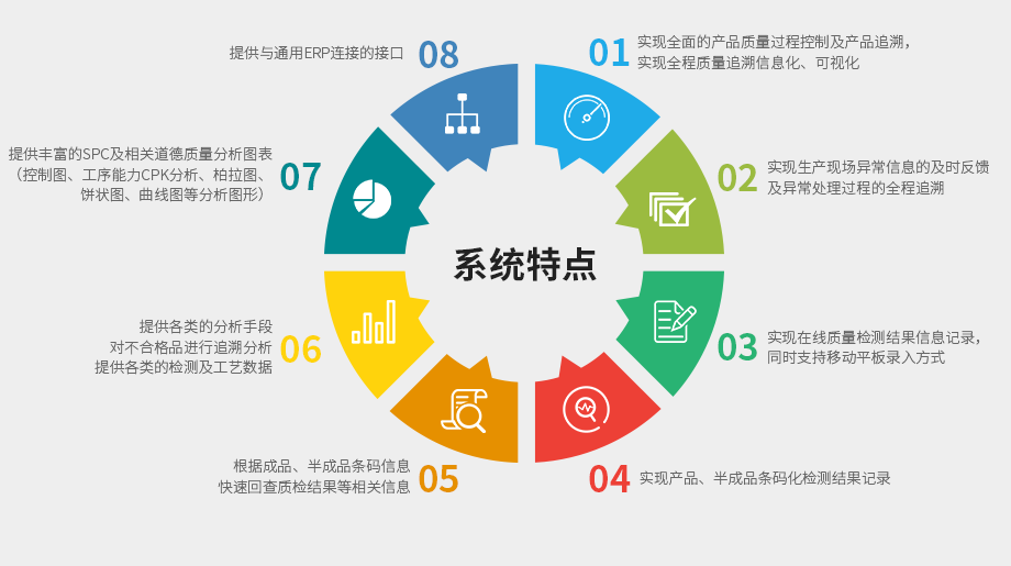 MES系统软件基本功能、特点及目标