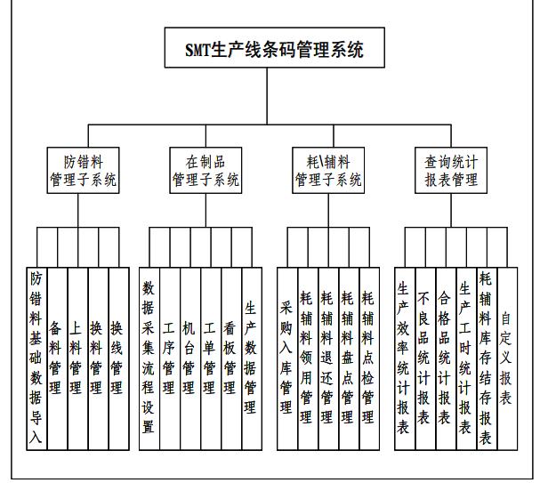 效率mes助力企业精益化管理-SMT生产线条码管理系统功能模块图